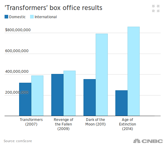 TF Movie Box Office Sales.png